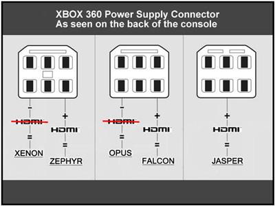 XBox 360 JTAG Service